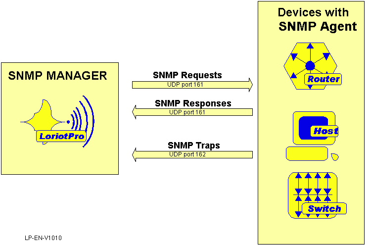 SNMP manager and SNMP agent concepts