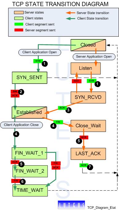Establishment Of A Tcp Connection State Diagram