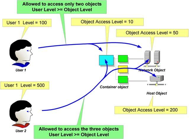 Loriotpro User Acces Management